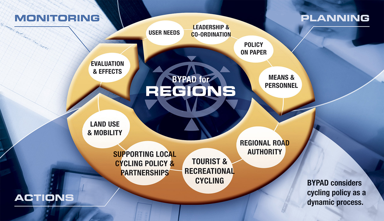 depiction of the BYPAD modules for regions: User needs, Leadership & co-ordination, Policy on paper, Means & personnel, Regional road authority, Tourist & recreational cycling, Supporting local cycling policy & partnerships, Land use & mobility, Evaluation & effects